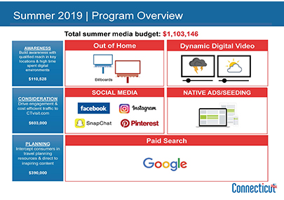 Summer 2019 Marketing Program Results